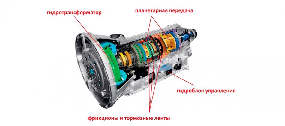 устройство автоматической коробки передач