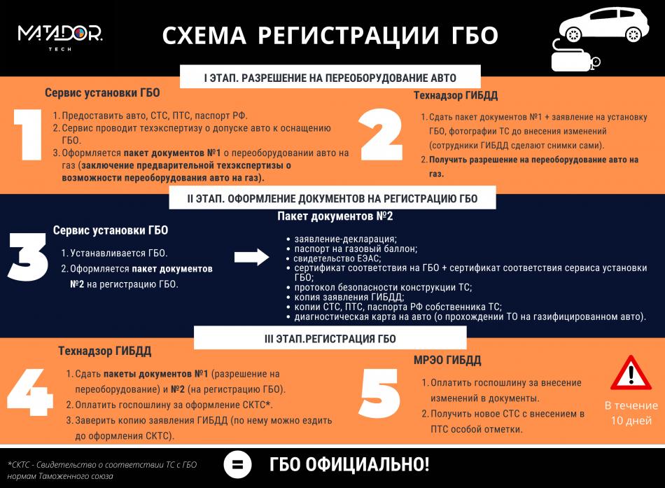 схема регистрации гбо
